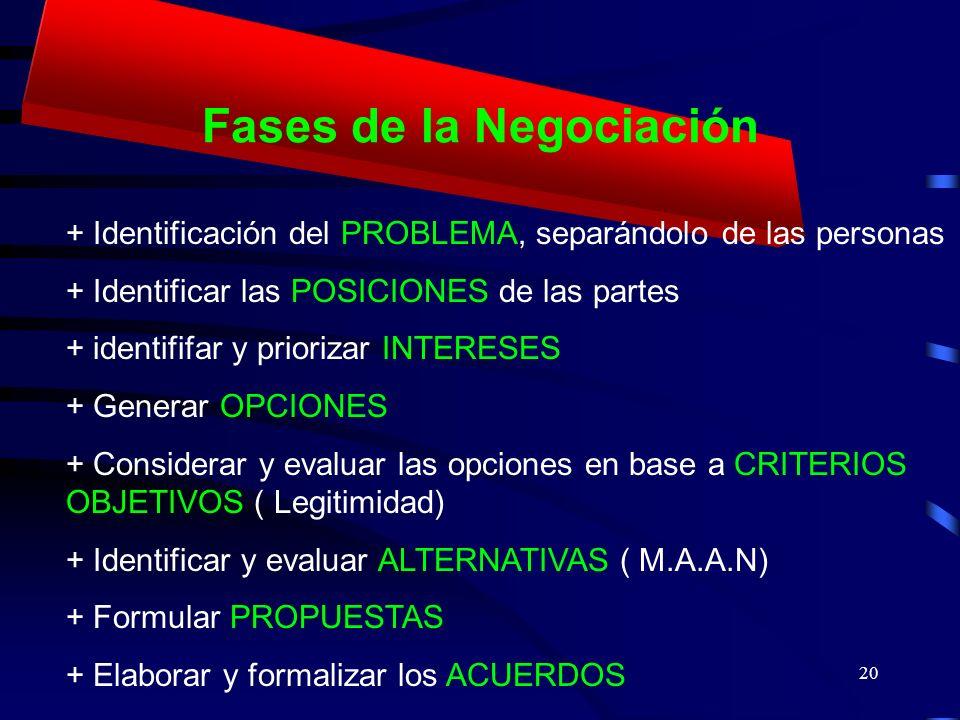 20 Fases de la Negociación + Identificación del PROBLEMA, separándolo de las personas + Identificar las POSICIONES de las partes + identififar y prior