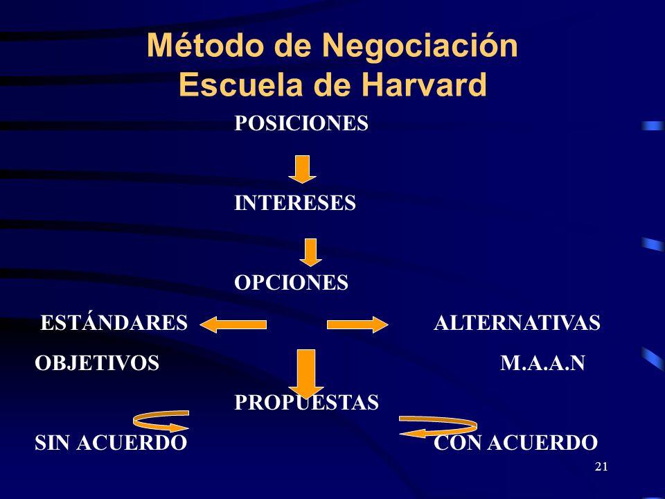 21 Método de Negociación Escuela de Harvard POSICIONES INTERESES OPCIONES ESTÁNDARESALTERNATIVAS OBJETIVOSM.A.A.N PROPUESTAS SIN ACUERDOCON ACUERDO