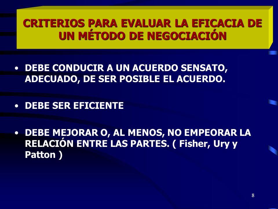 9 Modelo de Negociación de la Escuela de Harvard Modelo de negociación colaborativa Centrado en los principios y no en las posiciones Se preocupa de mantener y/o mejorar la relación entre las partes Basado en la aplicación de siete elementos Concibe la negociación como un proceso dinámico