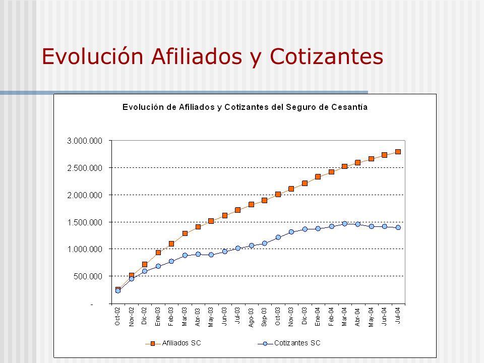 Evolución Afiliados y Cotizantes