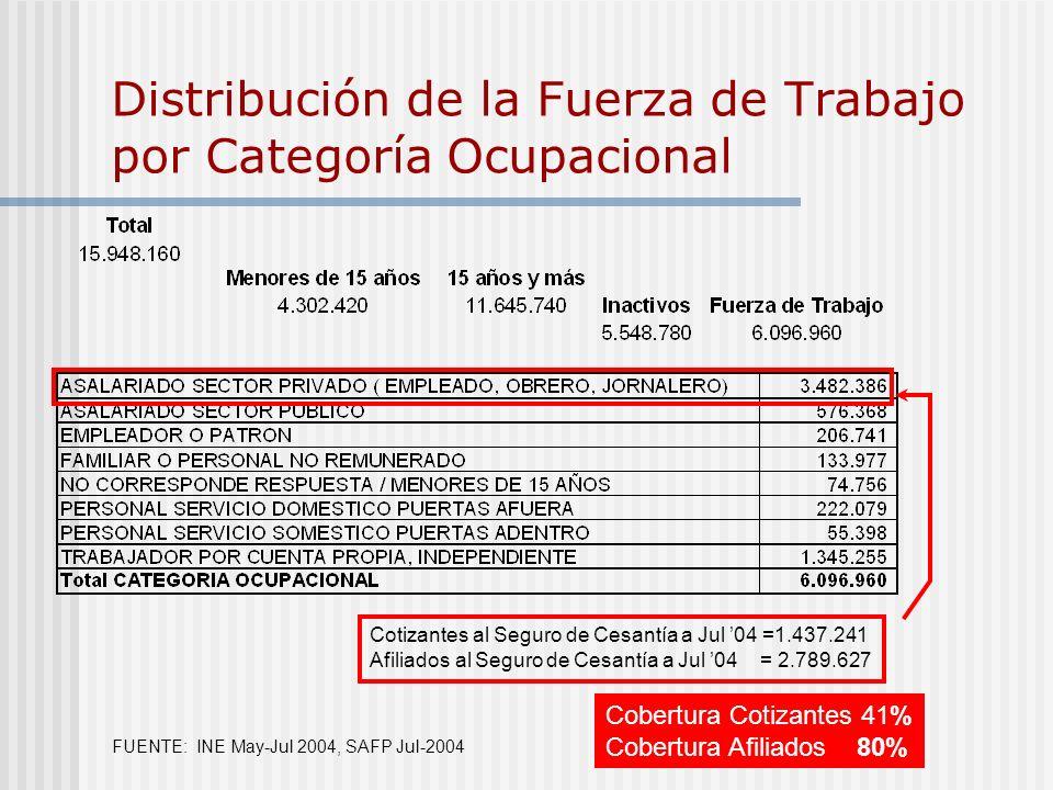 FUENTE: INE May-Jul 2004, SAFP Jul-2004 Cobertura Cotizantes 41% Cobertura Afiliados 80% Cotizantes al Seguro de Cesantía a Jul 04 =1.437.241 Afiliado