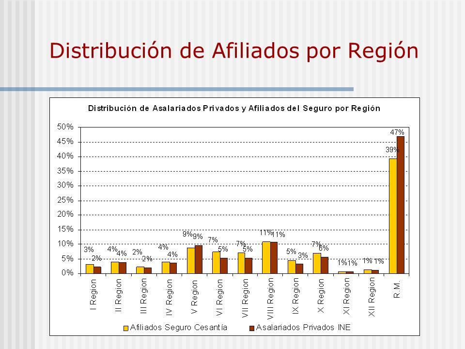 Distribución de Afiliados por Región