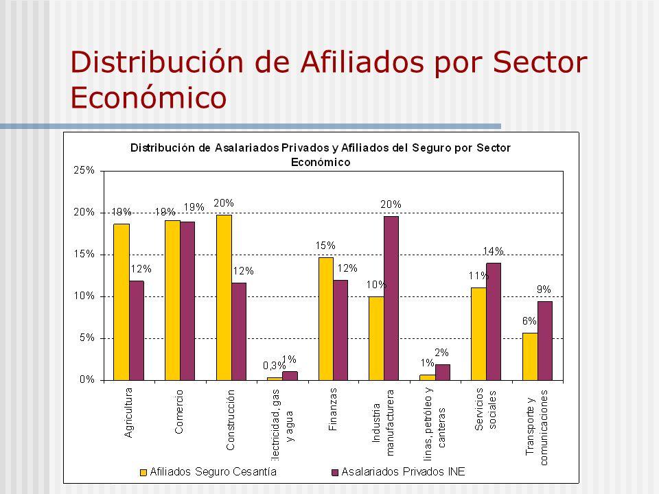 Distribución de Afiliados por Sector Económico