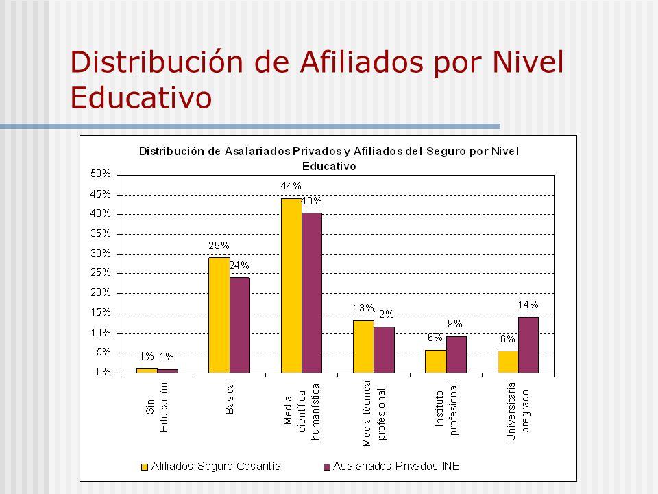 Distribución de Afiliados por Nivel Educativo