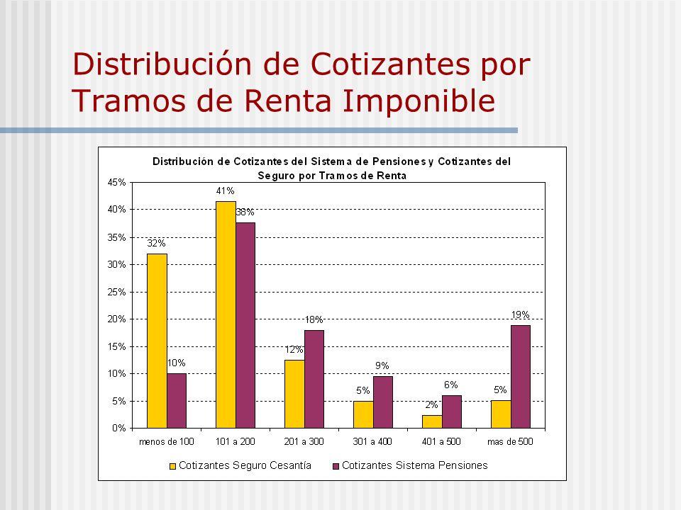 Distribución de Cotizantes por Tramos de Renta Imponible