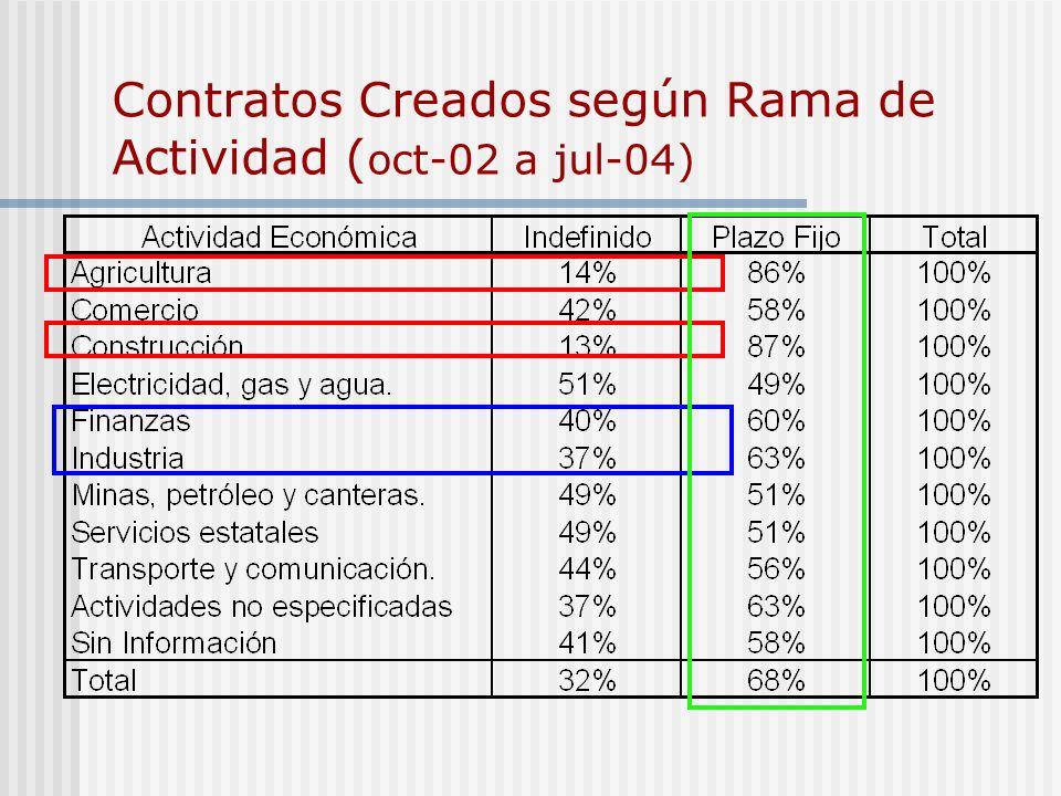 Contratos Creados según Rama de Actividad ( oct-02 a jul-04)