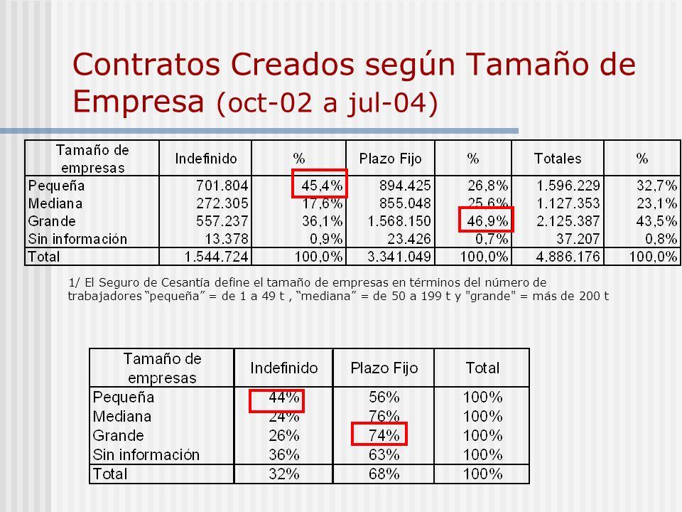 Contratos Creados según Tamaño de Empresa (oct-02 a jul-04) 1/ El Seguro de Cesantía define el tamaño de empresas en términos del número de trabajador