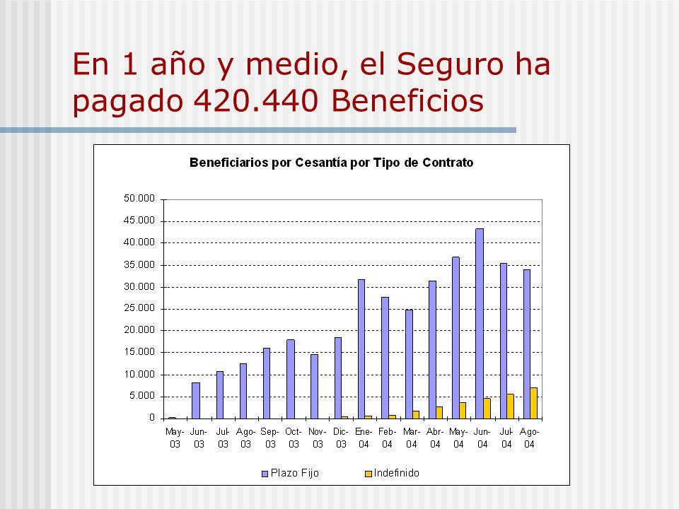 En 1 año y medio, el Seguro ha pagado 420.440 Beneficios