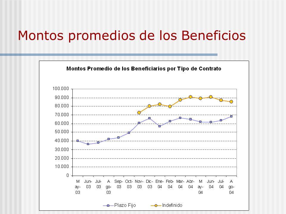 Montos promedios de los Beneficios