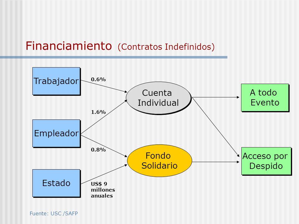 Cuenta Individual Cuenta Individual Fondo Solidario Trabajador Empleador Estado 0.6% US$ 9 millones anuales 1.6% 0.8% Fuente: USC /SAFP Financiamiento