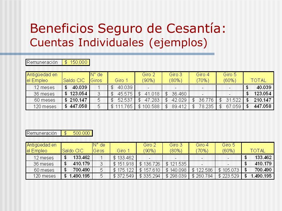 Beneficios Seguro de Cesantía: Cuentas Individuales + Fondo Solidario