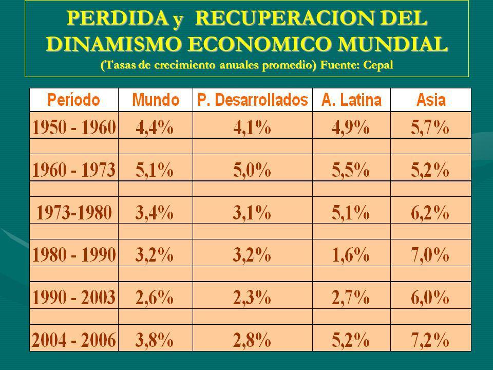PERDIDA y RECUPERACION DEL DINAMISMO ECONOMICO MUNDIAL (Tasas de crecimiento anuales promedio) Fuente: Cepal