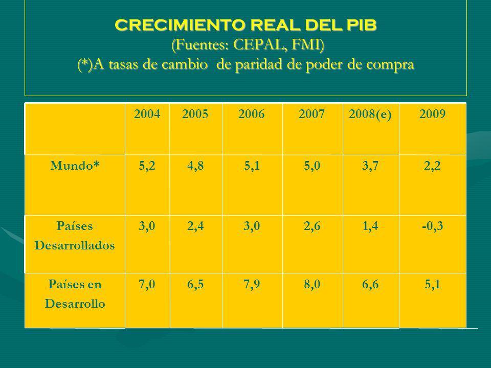 CRECIMIENTO REAL DEL PIB (Fuentes: CEPAL, FMI) (*)A tasas de cambio de paridad de poder de compra 20042005200620072008(e) 2009 Mundo*5,24,85,15,03,72,2 Países Desarrollados 3,02,43,02,61,4-0,3 Países en Desarrollo 7,06,57,98,06,65,1