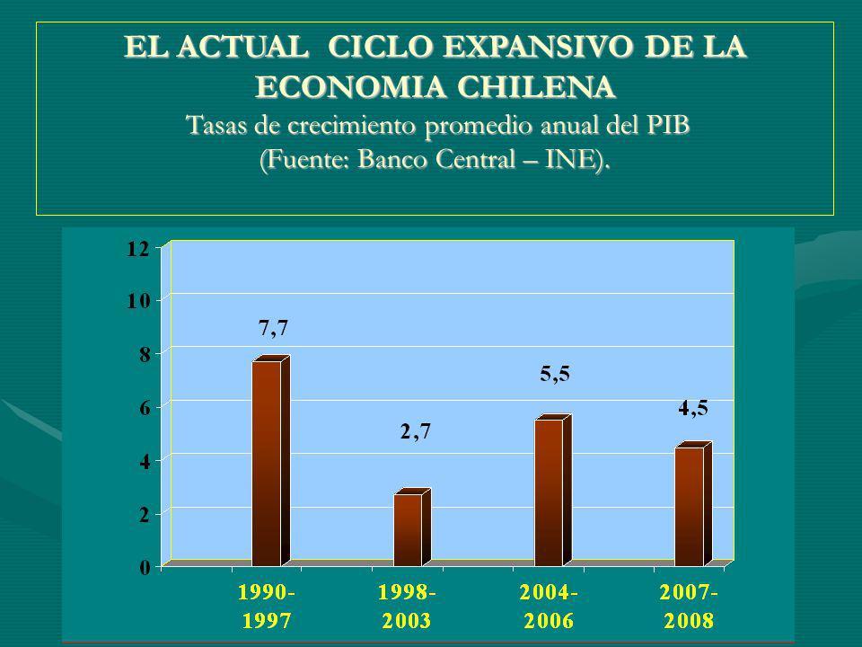 EL ACTUAL CICLO EXPANSIVO DE LA ECONOMIA CHILENA Tasas de crecimiento promedio anual del PIB (Fuente: Banco Central – INE).