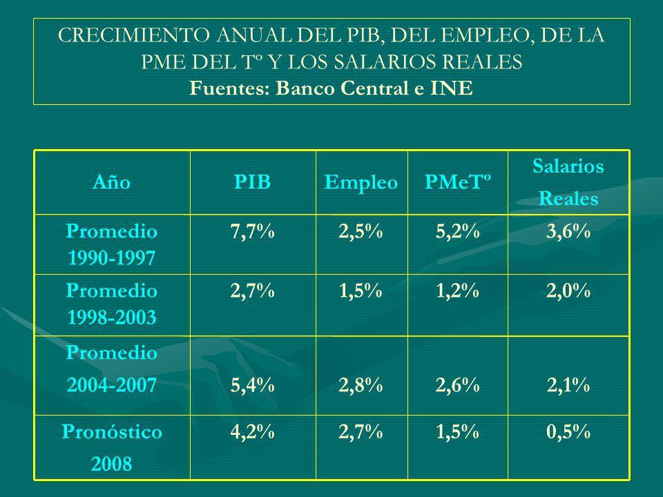CRECIMIENTO ANUAL DEL PIB, DEL EMPLEO, DE LA PME DEL Tº Y LOS SALARIOS REALES Fuentes: Banco Central e INE 0,5%1,5%2,7%4,2%Pronóstico 2008 2,1%2,6%2,8%5,4% Promedio 2004-2007 2,0%1,2%1,5%2,7%Promedio 1998-2003 3,6%5,2%2,5%7,7%Promedio 1990-1997 Salarios Reales PMeTºEmpleoPIBAño
