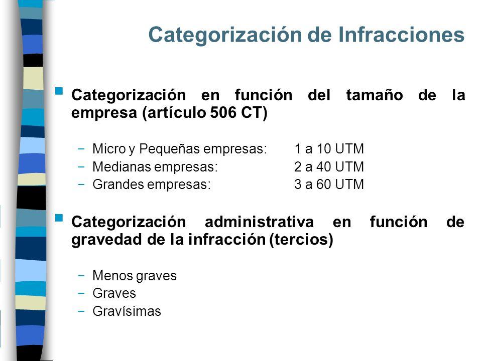 Categorización de Infracciones Categorización en función del tamaño de la empresa (artículo 506 CT) Micro y Pequeñas empresas:1 a 10 UTM Medianas empr