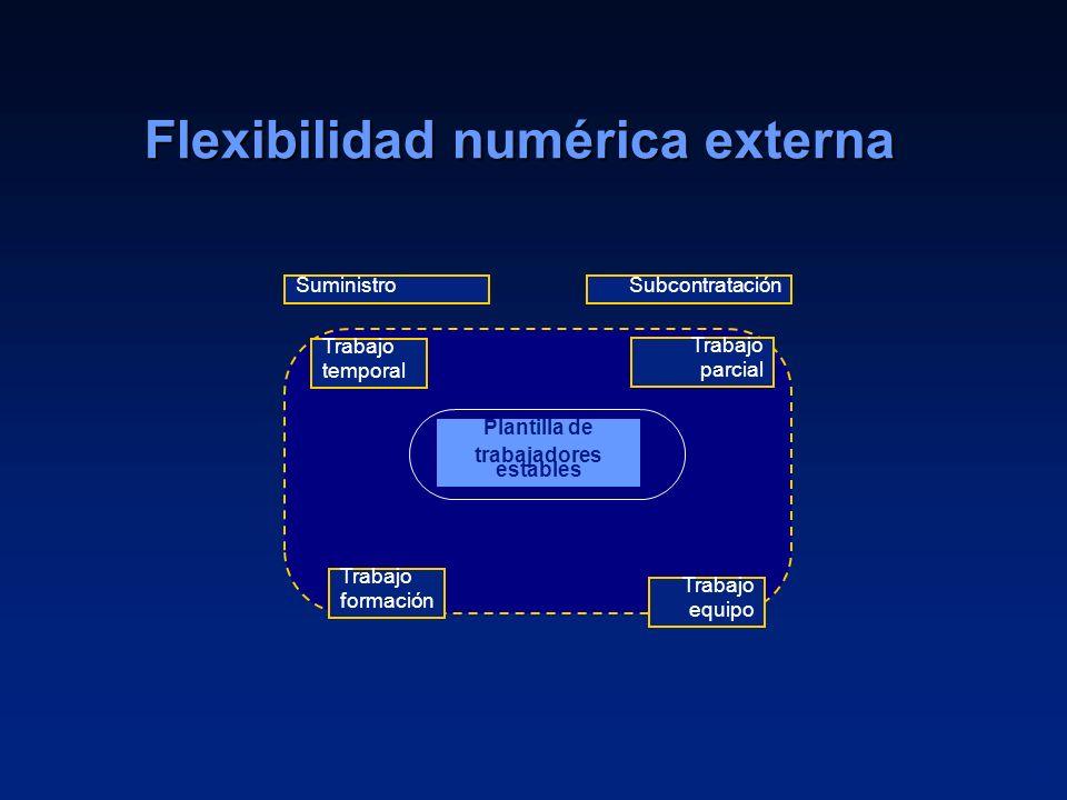 10 Flexibilidad numérica externa Plantilla de trabajadores estables Suministro Trabajo temporal Trabajo formación Trabajo parcial Trabajo equipo Subco