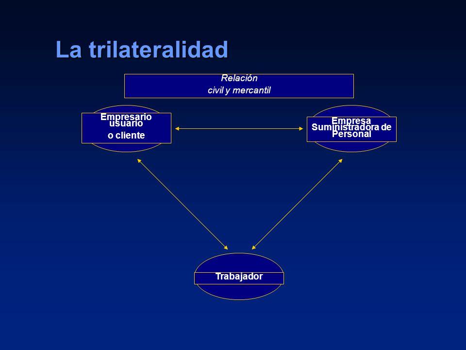 11 La trilateralidad Empresario usuario o cliente Empresa Suministradora de Personal Trabajador Relación civil y mercantil