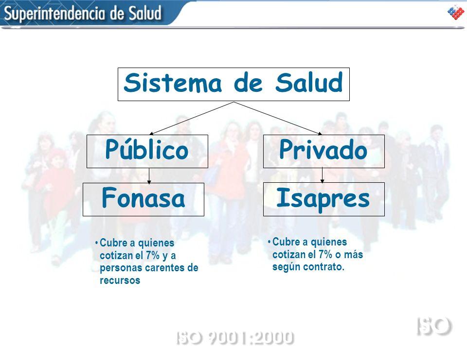 Sistema de Salud PúblicoPrivado Fonasa Isapres Cubre a quienes cotizan el 7% y a personas carentes de recursos Cubre a quienes cotizan el 7% o más seg
