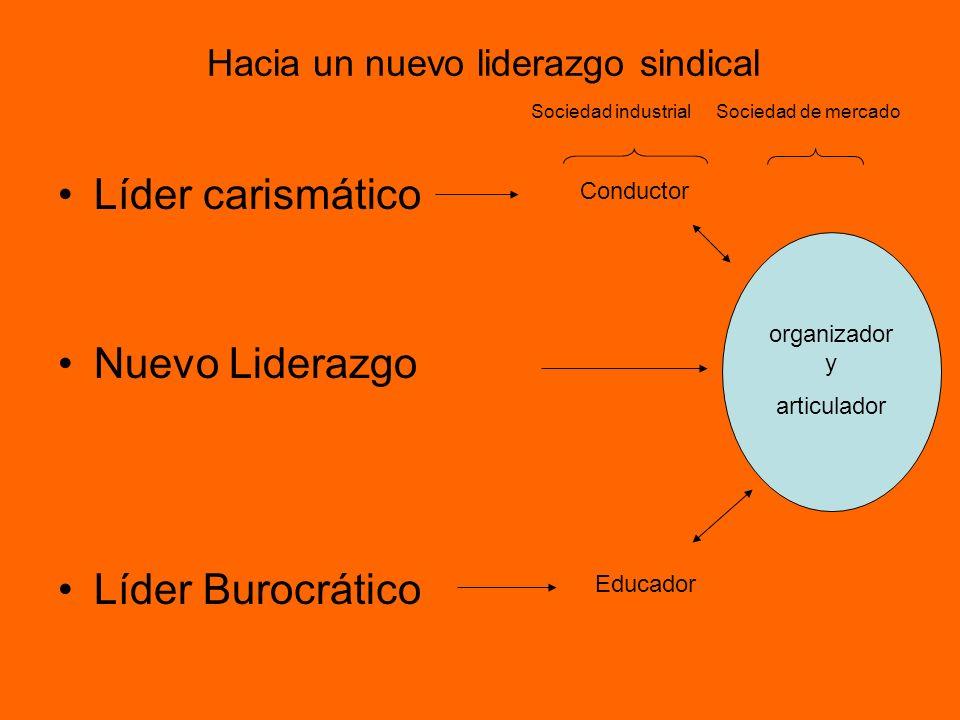 Hacia un nuevo liderazgo sindical Líder carismático Nuevo Liderazgo Líder Burocrático Conductor Educador Sociedad industrialSociedad de mercado organi