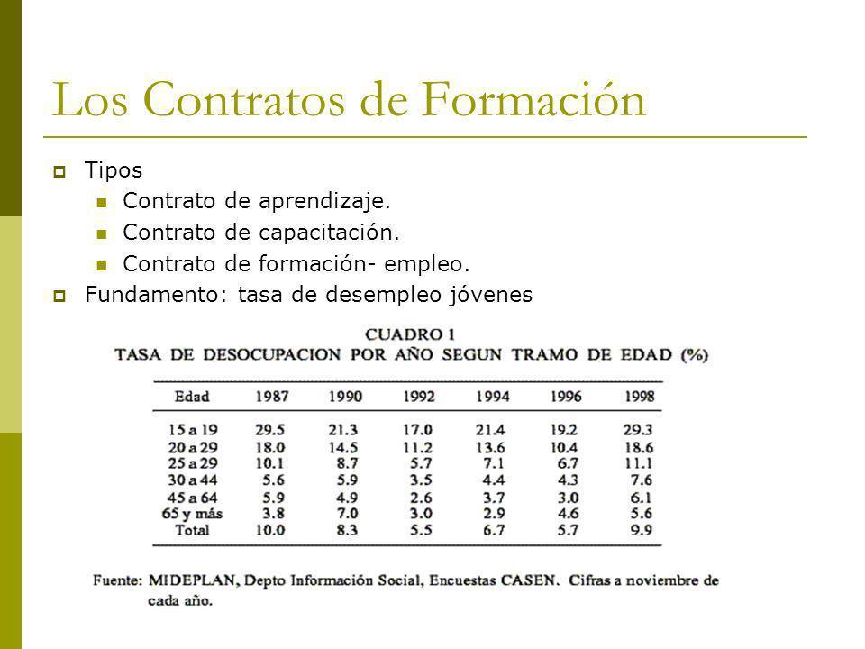 Los Contratos de Formación Tipos Contrato de aprendizaje. Contrato de capacitación. Contrato de formación- empleo. Fundamento: tasa de desempleo jóven