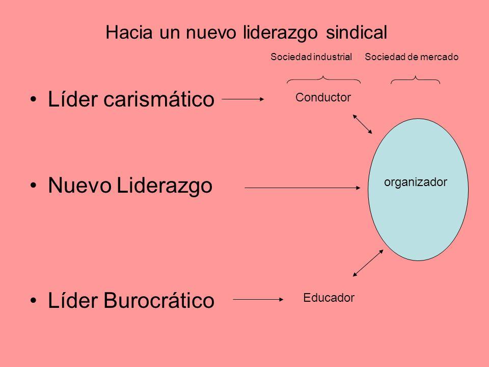 Hacia un nuevo liderazgo sindical Líder carismático Nuevo Liderazgo Líder Burocrático Conductor Educador Sociedad industrialSociedad de mercado organizador