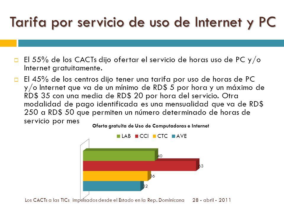 Tarifa por servicio de uso de Internet y PC El 55% de los CACTs dijo ofertar el servicio de horas uso de PC y/o Internet gratuitamente.
