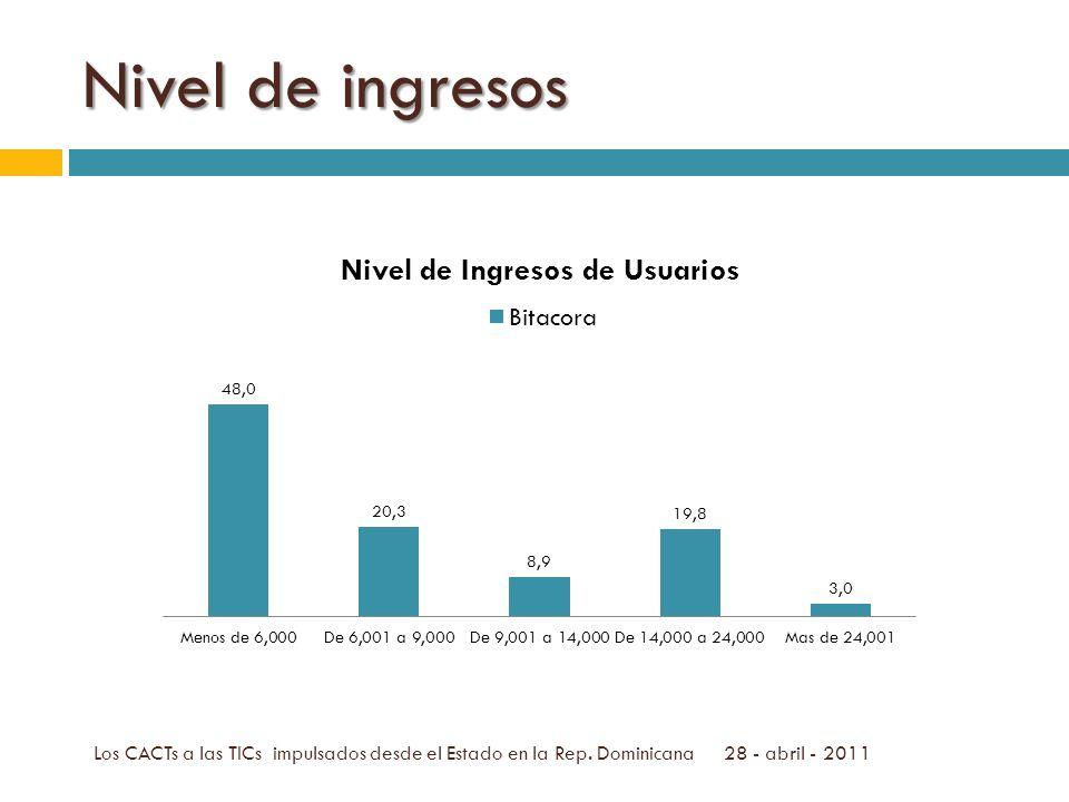 Nivel de ingresos Los CACTs a las TICs impulsados desde el Estado en la Rep.