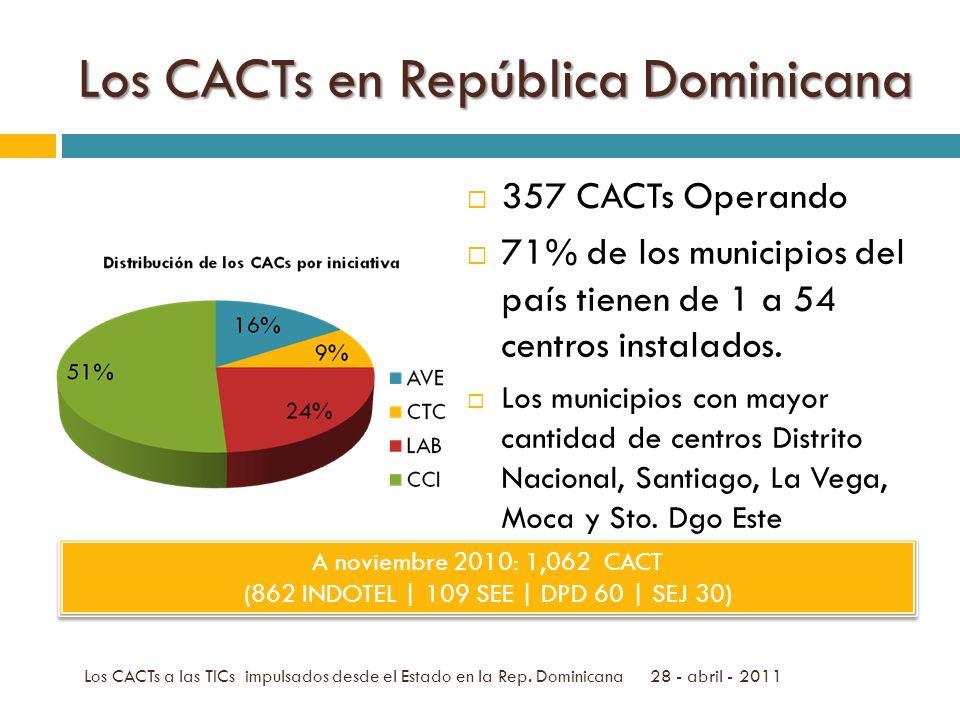Los CACTs en República Dominicana 357 CACTs Operando 71% de los municipios del país tienen de 1 a 54 centros instalados.