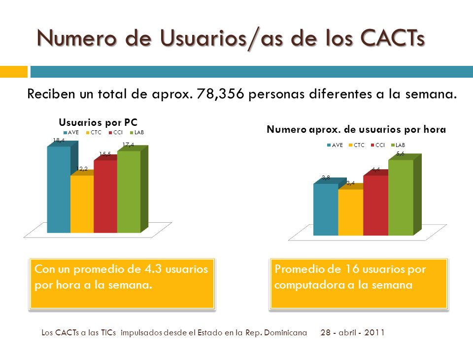 Numero de Usuarios/as de los CACTs Reciben un total de aprox.