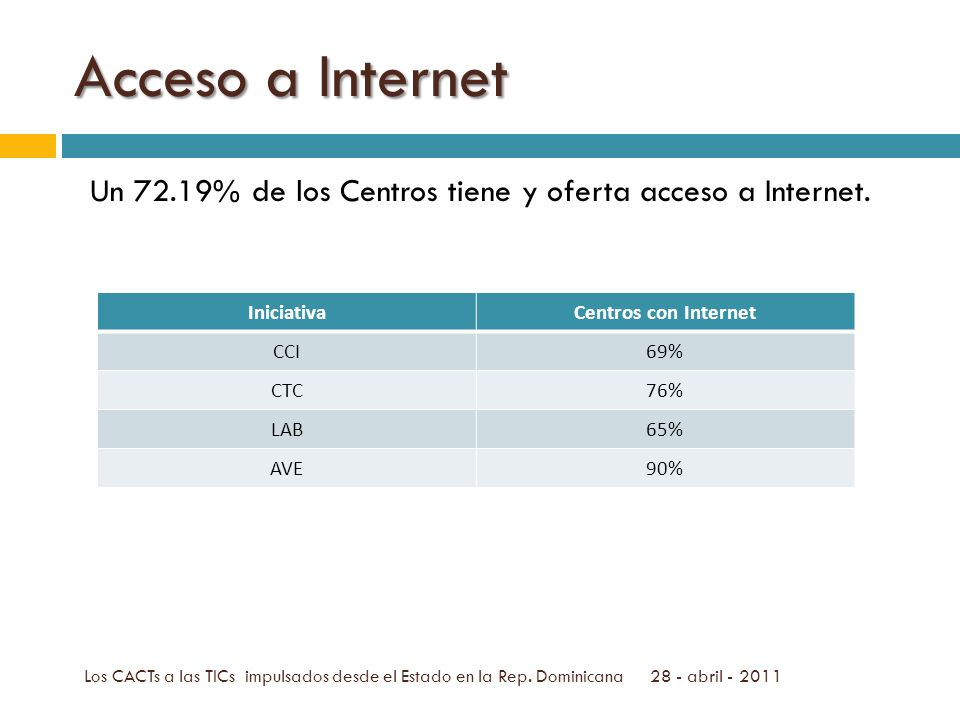 Usos dados al Internet 26% de los usuarios lo utiliza para uso de correo electrónico seguido del 21 % que lo utiliza para chateo.