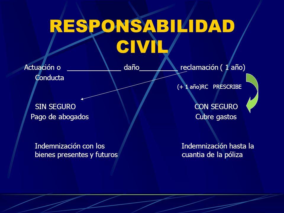 RESPONSABILIDAD CIVIL Actuación o ______________ daño__________ reclamación ( 1 año) Conducta (+ 1 año)RC PRESCRIBE SIN SEGUROCON SEGURO Pago de aboga
