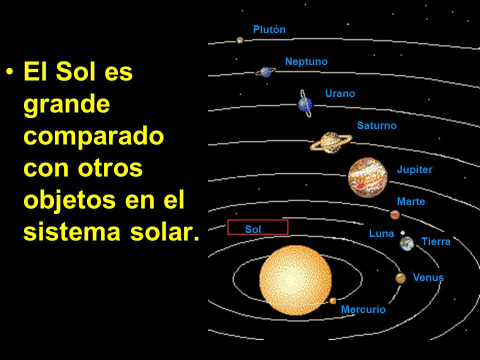 El Sol es grande comparado con otros objetos en el sistema solar. Plutón Neptuno Urano Saturno Jupiter Marte Luna Tierra Venus Mercurio Sol