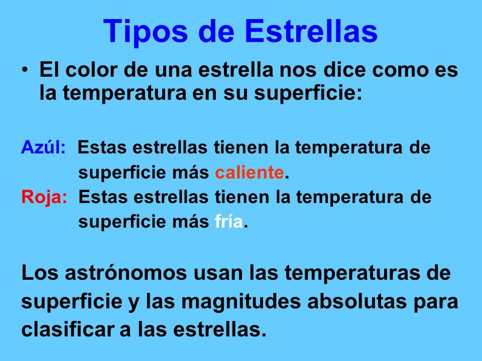 Tipos de Estrellas El color de una estrella nos dice como es la temperatura en su superficie: Azúl: Estas estrellas tienen la temperatura de superfici