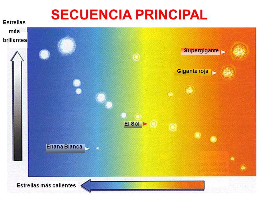 SECUENCIA PRINCIPAL Estrellas más brillantes Estrellas más calientes Supergigante Gigante roja El Sol Enana Blanca