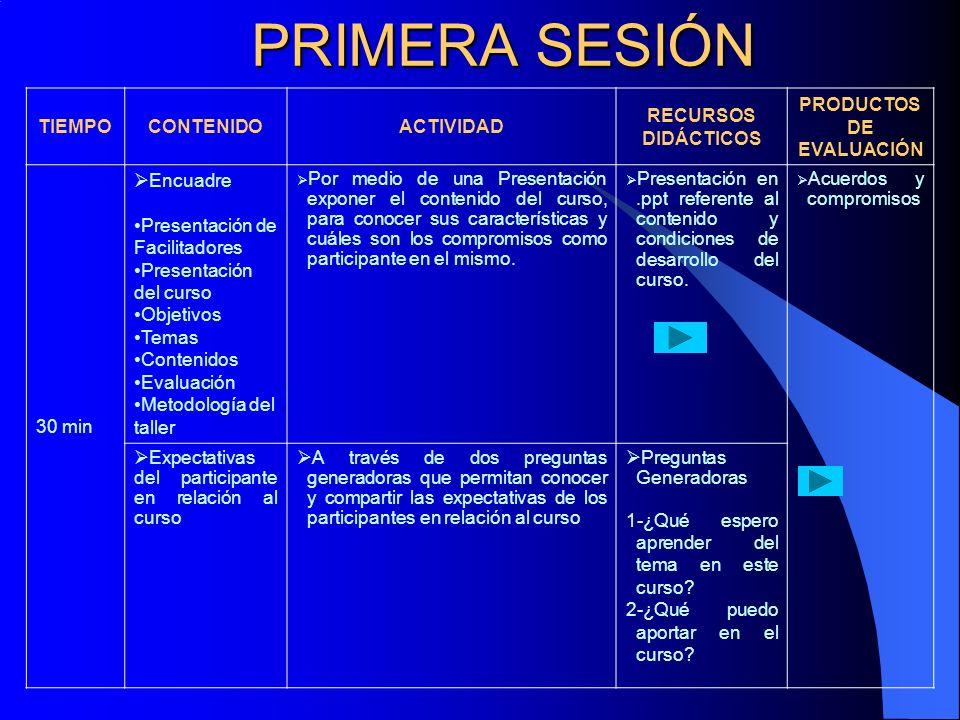 TIEMPOCONTENIDOACTIVIDAD RECURSOS DIDÁCTICOS PRODUCTOS DE EVALUACIÓN 30 min Encuadre Presentación de Facilitadores Presentación del curso Objetivos Te