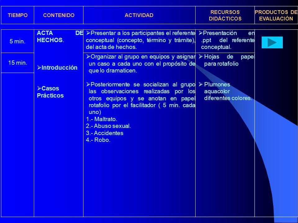 5 min. ACTA DE HECHOS. Introducción Casos Prácticos Presentar a los participantes el referente conceptual (concepto, término y trámite), del acta de h
