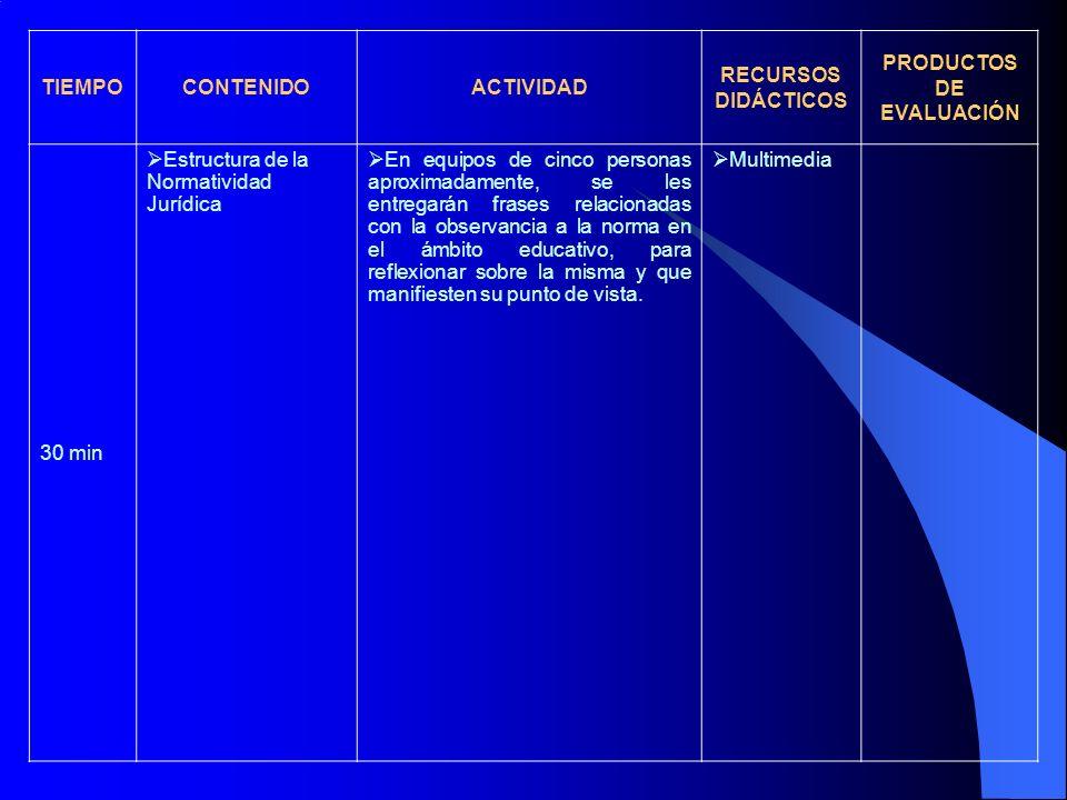 TIEMPOCONTENIDOACTIVIDAD RECURSOS DIDÁCTICOS PRODUCTOS DE EVALUACIÓN 30 min Estructura de la Normatividad Jurídica En equipos de cinco personas aproxi