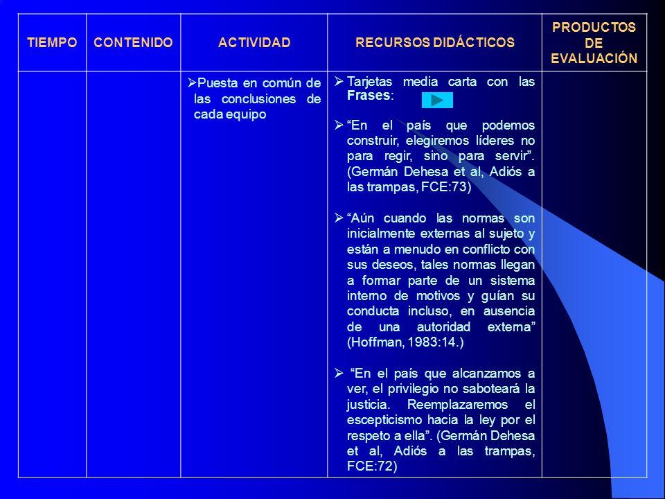 TIEMPOCONTENIDOACTIVIDADRECURSOS DIDÁCTICOS PRODUCTOS DE EVALUACIÓN Puesta en común de las conclusiones de cada equipo Tarjetas media carta con las Fr