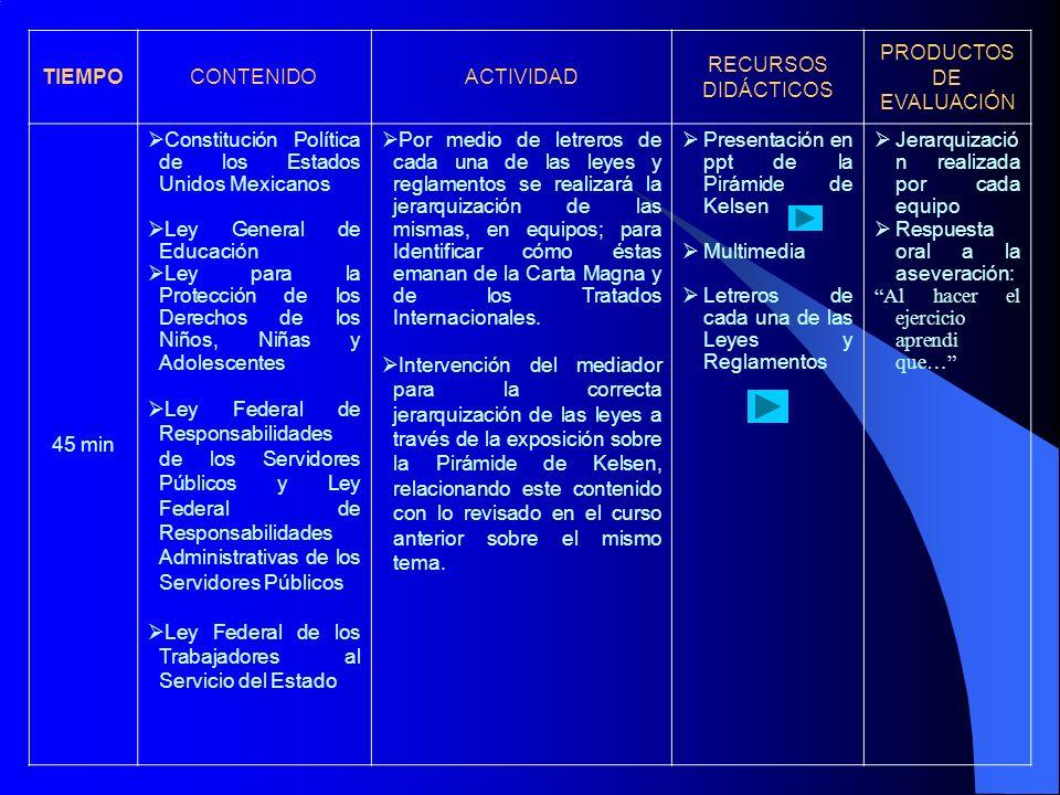 TIEMPOCONTENIDOACTIVIDAD RECURSOS DIDÁCTICOS PRODUCTOS DE EVALUACIÓN 45 min Constitución Política de los Estados Unidos Mexicanos Ley General de Educa