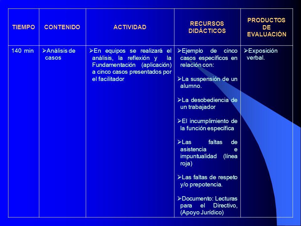 TIEMPOCONTENIDOACTIVIDAD RECURSOS DIDÁCTICOS PRODUCTOS DE EVALUACIÓN 140 min Análisis de casos En equipos se realizará el análisis, la reflexión y la