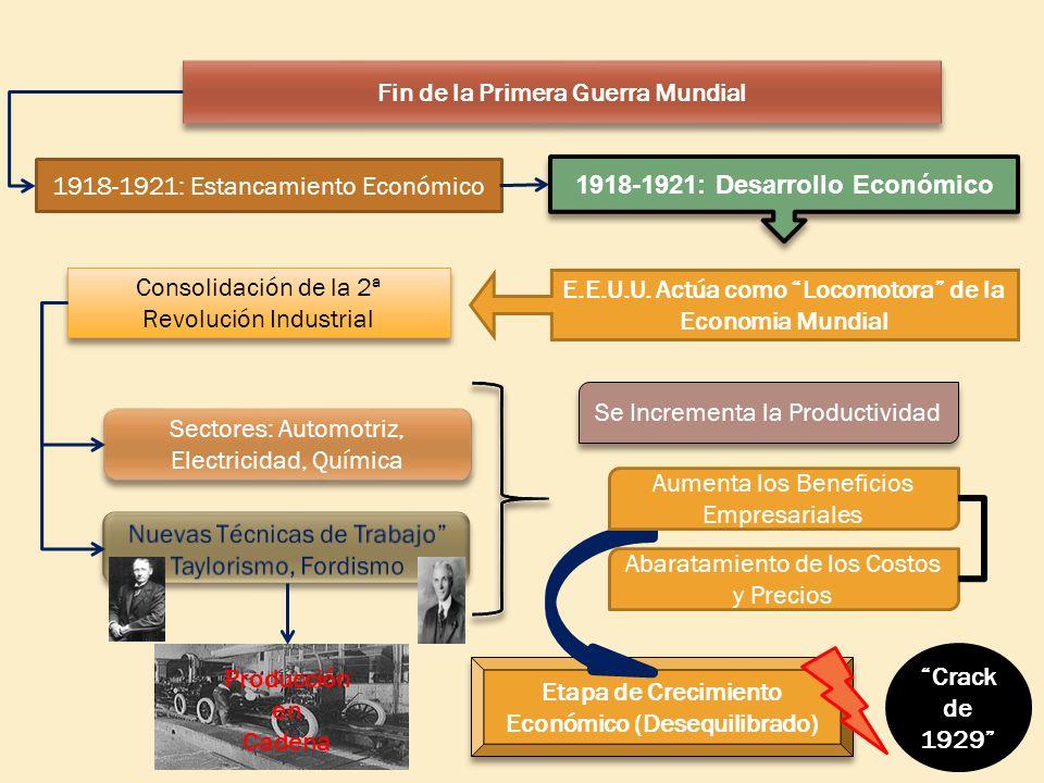 1918-1921: Estancamiento Económico 1918-1921: Desarrollo Económico E.E.U.U. Actúa como Locomotora de la Economia Mundial Consolidación de la 2ª Revolu