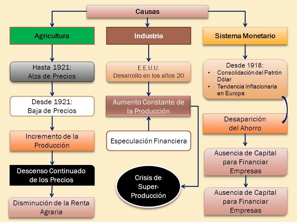 Causas AgriculturaIndustria Sistema Monetario Hasta 1921: Alza de Precios Hasta 1921: Alza de Precios Desde 1921: Baja de Precios Incremento de la Pro