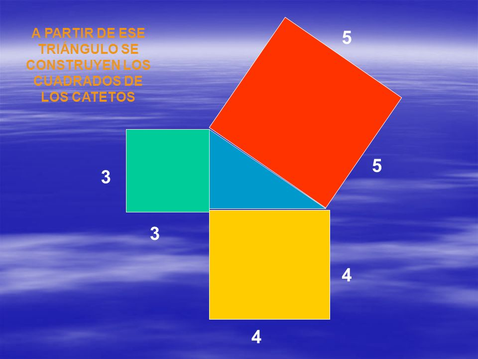 3 3 4 4 16 9 16 9 25 3 X 3 = 9 4X4 =16 DEMOSTRACIÓN NUMÉRICA Valor Inicial
