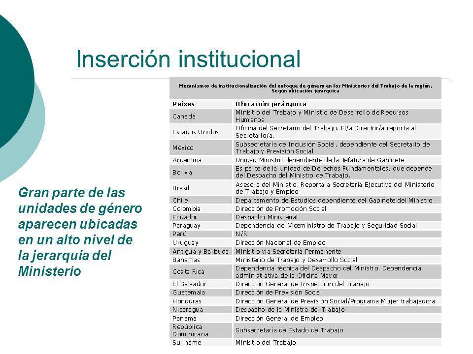 Gran parte de las unidades de género aparecen ubicadas en un alto nivel de la jerarquía del Ministerio Inserción institucional