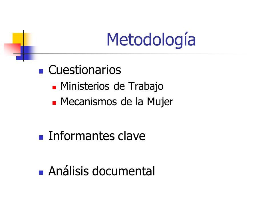 Metodología Cuestionarios Ministerios de Trabajo Mecanismos de la Mujer Informantes clave Análisis documental