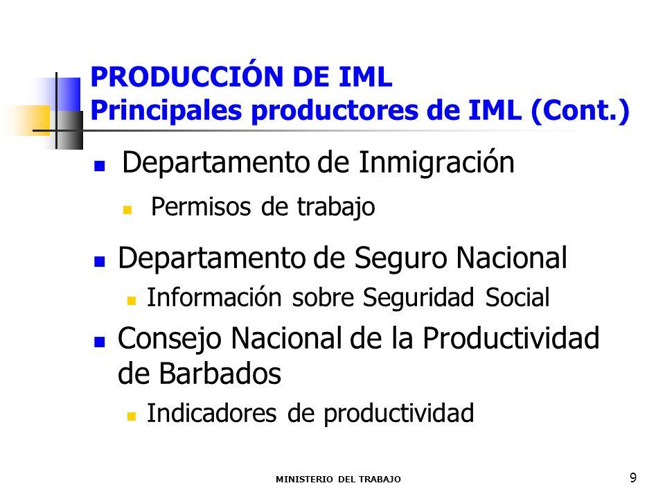 PRODUCCIÓN DE IML Principales productores de IML (Cont.) Departamento de Inmigración Permisos de trabajo Departamento de Seguro Nacional Información sobre Seguridad Social Consejo Nacional de la Productividad de Barbados Indicadores de productividad MINISTERIO DEL TRABAJO 9