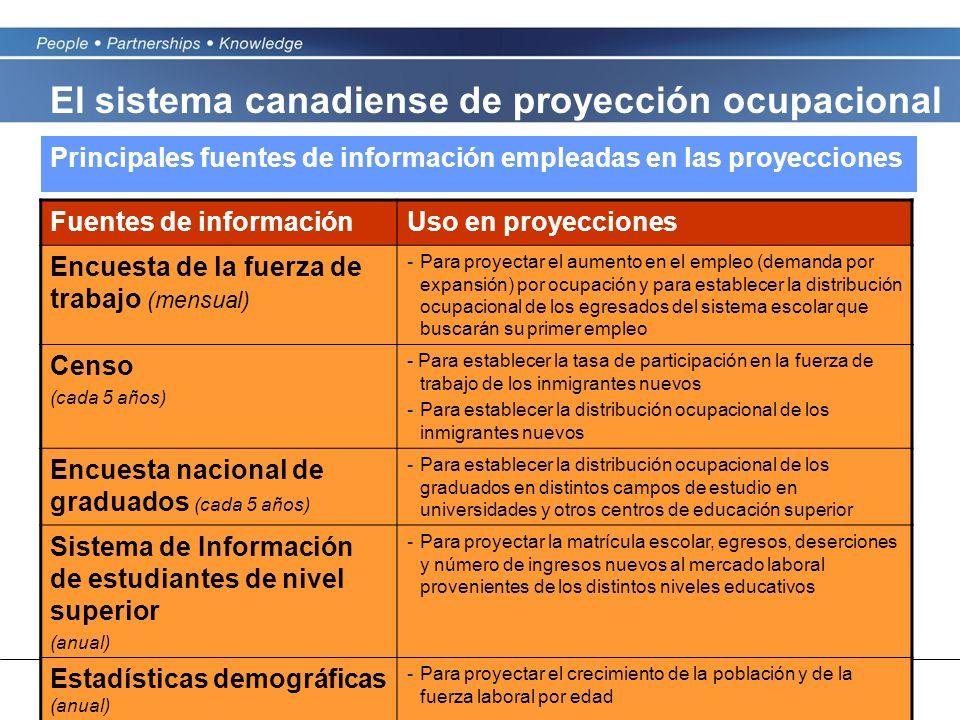 10 Fuentes de informaciónUso en proyecciones Encuesta de la fuerza de trabajo (mensual) -Para proyectar el aumento en el empleo (demanda por expansión