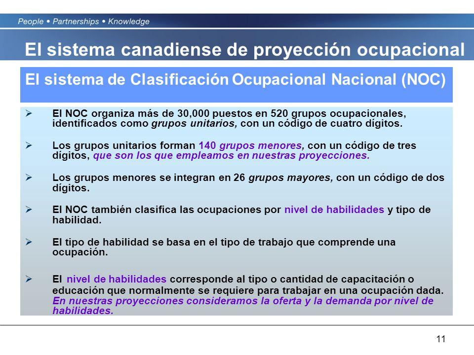 11 El sistema de Clasificación Ocupacional Nacional (NOC) El NOC organiza más de 30,000 puestos en 520 grupos ocupacionales, identificados como grupos