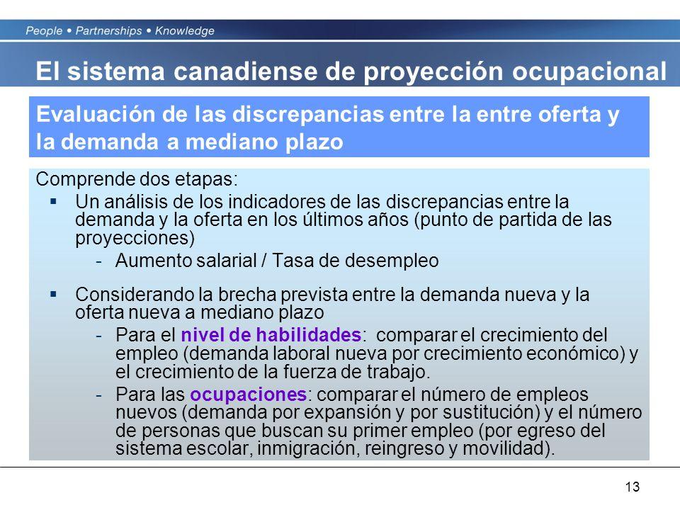 13 Evaluación de las discrepancias entre la entre oferta y la demanda a mediano plazo Comprende dos etapas: Un análisis de los indicadores de las disc
